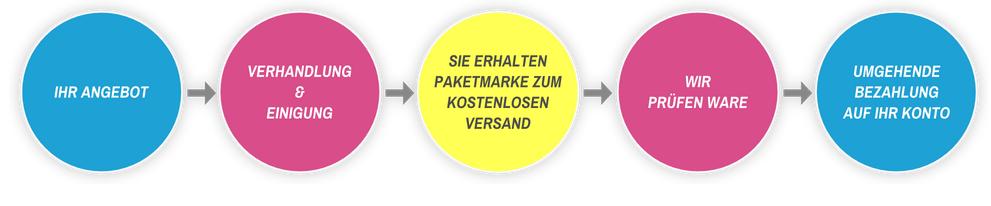 Angebotsablauf wir-kaufen-toner.de